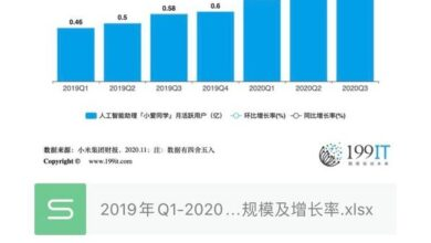 Photo of Active user scale and growth rate of Q3 Xiaoai students' month from Q1, 2019 to 2020
