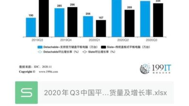 Photo of Q3 China's Tablet PC overall market volume and growth rate in 2020