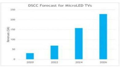 Photo of It is estimated that the market size of microled will rise to $228 million in 2026 From DSCC