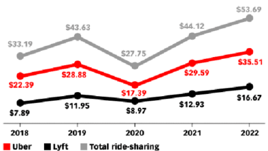 Photo of Uber U.S. share car sales drop nearly 40% in 2020 From eMarketer