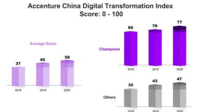 Photo of Chinese companies with successful digital transformation are more flexible and competitive From accenture