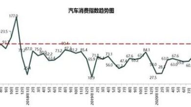 Photo of The auto consumption index in October 2020 is 71.6 From China Automobile Circulation Association