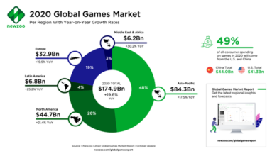 Photo of It is estimated that the global console game market will reach 45 billion US dollars in 2020 From Newzoo,