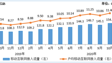 Photo of In October 2020, mobile Internet per capita mobile phone traffic reached 11.46gb/month, a record high From Ministry of industry and information