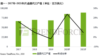 Photo of It is estimated that the annual growth of global foundry output value will reach 23.8% in 2020 From TrendForce