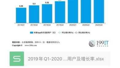 Photo of Monthly active users and growth rate of q3mijia app from Q1, 2019 to 2020