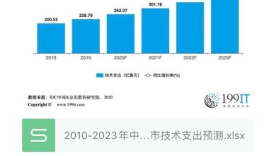 Photo of Forecast of China's smart city technology expenditure in 2010-2023