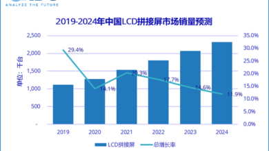 Photo of In 2020, China's LCD splicing screen market will be about 1.274 million, with a year-on-year increase of 14.1% From IDC