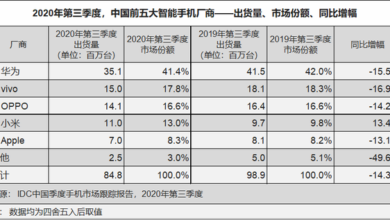 Photo of In the third quarter of 2020, China's smartphone market will ship about 84.8 million units, down 14.3% year on year From IDC
