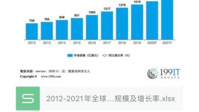 Photo of Global game market size and growth rate in 2012-2021