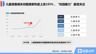 Photo of World children's Day 2020 search big data: campus bullying fever rises 81% after school starts From Baidu