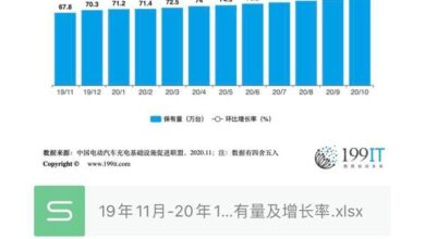 Photo of Car companies' ownership and growth rate of charging facilities with vehicles from November 19 to October 20