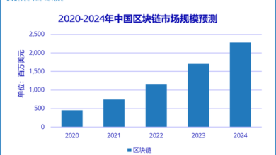 Photo of It is predicted that the overall expenditure scale of China's blockchain market will reach US $2.28 billion in 2024, with an annual compound growth rate of 51% From IDC