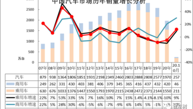 Photo of Sales trend and manufacturer competition performance of national automobile market in October 2020 From China Automobile Circulation Association