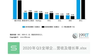 Photo of Revenue and growth rate of Q3 global external OEM storage system suppliers in 2020