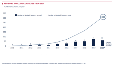 Photo of The report shows that global digital banking will flourish in 2020