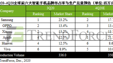 Photo of In 2020, Q3 will produce 336 million smart phones in the world, and oppo millet ranks second From TrendForce