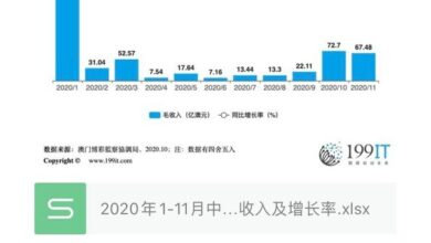 Photo of Gross income and growth rate of gambling industry in Macao, China from January to November 2020