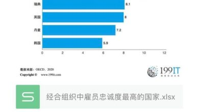 Photo of OECD countries with the highest employee loyalty