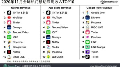 Photo of Top 10 global top mobile applications revenue in November 2020 From Sensor Tower