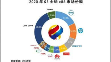Photo of In 2020, Q3 global server market supplier revenue reached US $22.6 billion, with a year-on-year growth of 2.2% From IDC