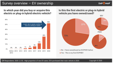 Photo of More than 90% of electric vehicle drivers do not want to switch back to gas vehicles From Zap-Map