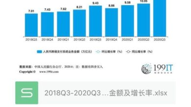 Photo of Business amount and growth rate of cross border payment system of Bank of China from 2018q3 to 2020q3