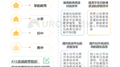 Photo of Research Report on China's online Youth English education industry in 2020 From aurora