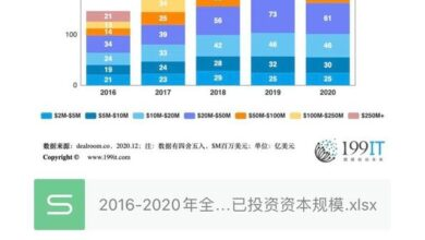 Photo of Global invested capital scale by investment scale, 2016-2020