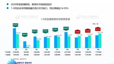 Photo of Analysis of automobile market trend and forecast in 2021 From China Automobile Circulation Association