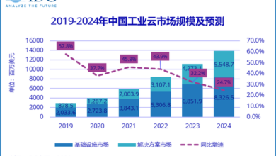Photo of In the first half of 2020, China's industrial cloud market will reach US $1.6 billion, up 31.8% year on year From IDC