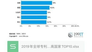 Photo of Top 10 countries with the highest proportion of female inventors in patent applications in 2019