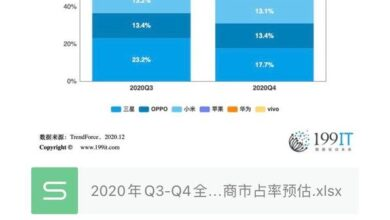 Photo of Market share forecast of q3-q4 global top six smartphone manufacturers in 2020