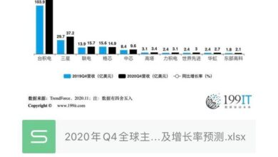 Photo of Forecast of revenue and growth rate of Q4 global major foundry manufacturers in 2020