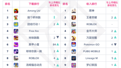 Photo of Ranking of global top mobile applications and games in November 2020 From App Annie