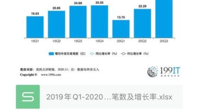 Photo of Q3 meituan reviews the number of catering takeout transactions and growth rate from Q1, 2019 to Q3, 2020