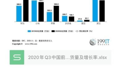Photo of Q3 China's top five wearable manufacturers' shipment volume and growth rate in 2020