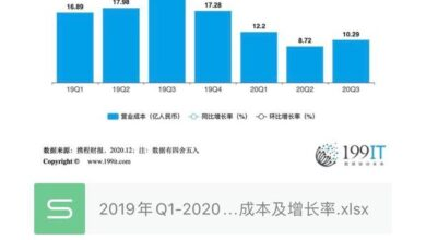Photo of Operating cost and growth rate of Ctrip group from Q1, 2019 to Q3, 2020