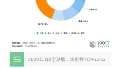 Photo of Q3 top 5 global smartphone manufacturers' sales market share in 2020