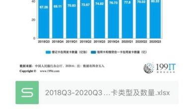 Photo of Types and quantity of cards in use in China from 2018q3 to 2020q3