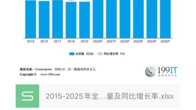Photo of Global laptop shipment and year on year growth rate from 2015 to 2025