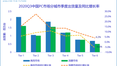 Photo of In the third quarter of 2020, China's total PC market shipment will reach 14.45 million units, with a year-on-year increase of 10.1% From IDC