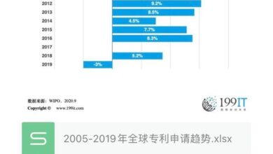 Photo of Trend of global patent application in 2005-2019