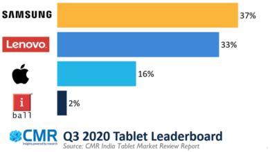 Photo of Q3 India's tablet market will grow 77% month on month in 2020 From CMR