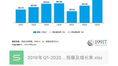 Photo of Q1-2020 Q3 meituan review revenue scale and growth rate