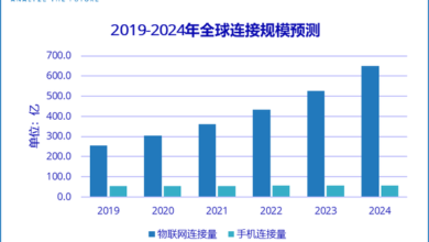 Photo of It is predicted that the global Internet of things connectivity will reach 65 billion in 2024, which is 11.4 times of that of mobile phones From IDC