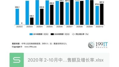 Photo of China's lottery sales and growth rate from February to October 2020