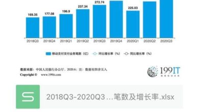 Photo of Number and growth rate of mobile payment business handled by Bank of China from 2018q3 to 2020q3
