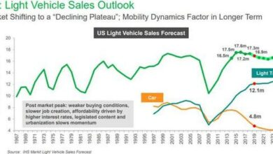 Photo of It is estimated that the global sales of new light vehicles in 2021 will be 83.4 million, with a year-on-year increase of 9% From IHS Marks
