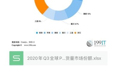Photo of Q3 global PC computer shipment market share in 2020